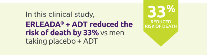 In this clinical study, ERLEADA® +ADT reduced the risk of death by 33% vs men taking placebo + ADT