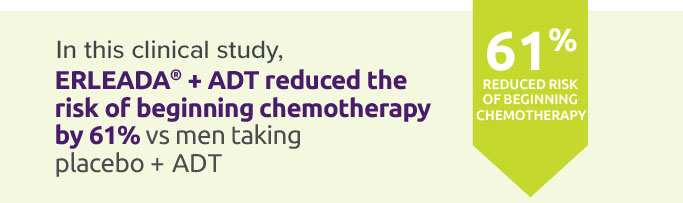 In this clinical study, ERLEADA® + ADT reduced the risk of beginning chemotherapy by 61% vs men taking placebo + ADT