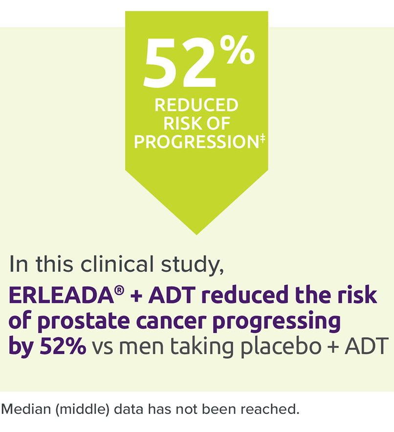 In this clinical study, ERLEADA® +ADT reduced the risk of prostate cancer progressing by 52% vs men taking placebo + ADT