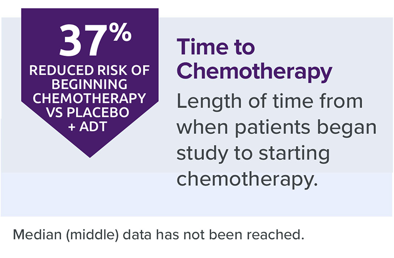 ERLEADA® (apalutamide) nmCRPC clinical study results showing reduced time to chemotherapy